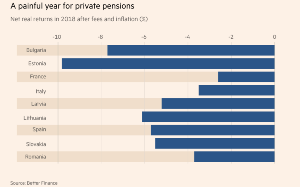 Реальная доходность пенсионных фондов III ступени в Европе в 2018 году. Автор: Better Finance / Financial Times