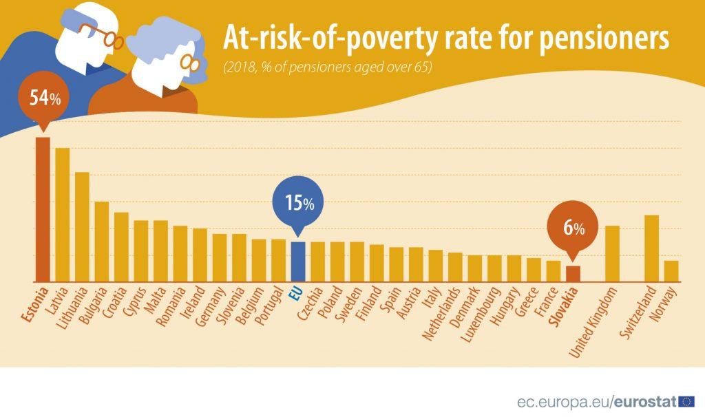 Доля подверженных риску пенсионеров по странам ЕС.Доля подверженных риску пенсионеров по странам ЕС. Автор: Eurostat.