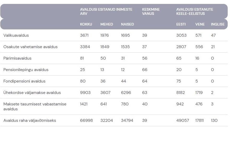 Статистика по людям, решившим выйти из второй пенсионной ступени.